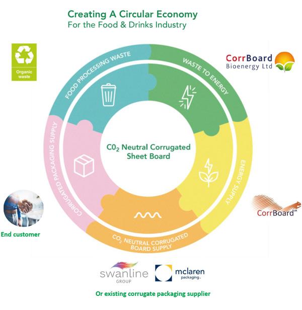 Creating a Circular Economy